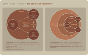 actor + code + culture = the context of experience